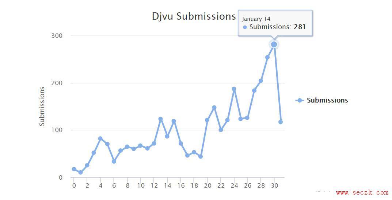 通过广告软件传播新.tro变种的Djvu勒索软件