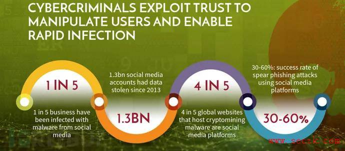 """当社交媒体成为黑客""""赚钱""""的工具"""