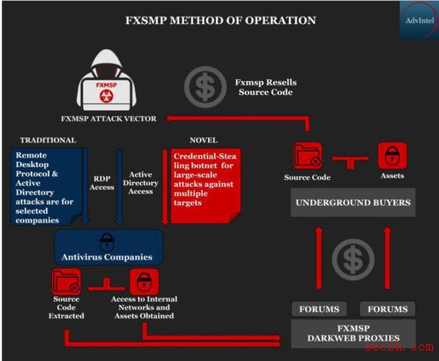 杠上美国反病毒公司:俄罗斯黑客要卖它们的源代码