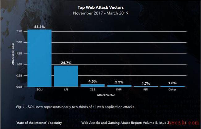 Akamai:65.1%的Web应用程序攻击来自SQL注入