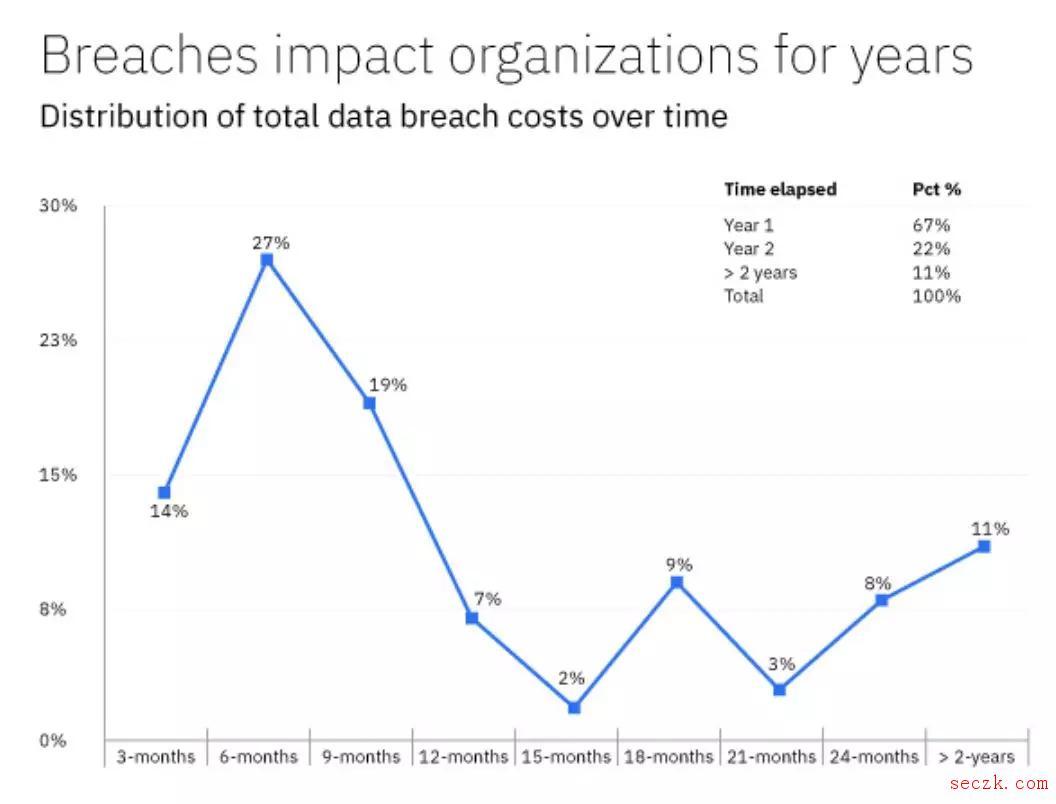 全球数据泄露平均成本增至392万美元