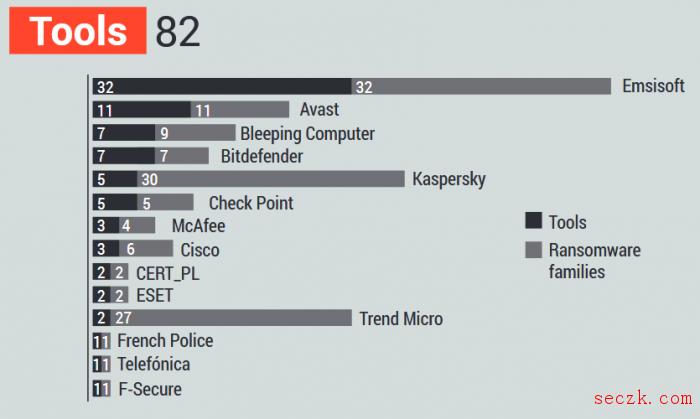 No More Ransom项目使勒索软件犯罪团队利润至少减少1.08亿美元