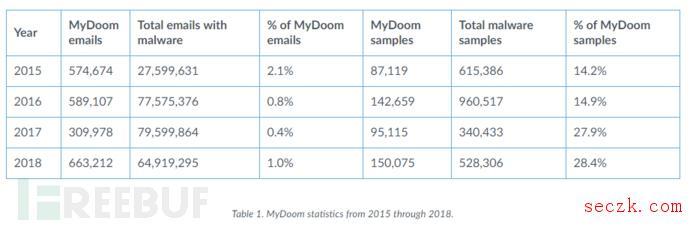 MyDoom蠕虫病毒势头不减
