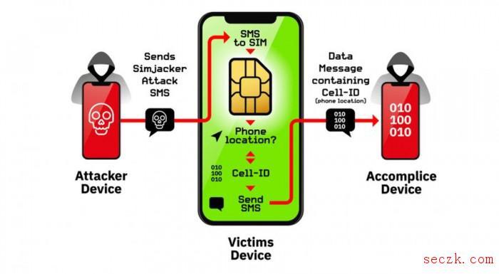 """黑客利用""""Simjacker""""漏洞窃取手机数据 或影响10亿人"""