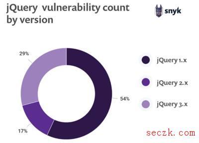 jQuery 跨站脚本漏洞影响大量网站