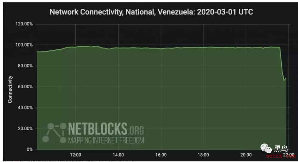 委内瑞拉遭受严重停电,导致互联网连接中断