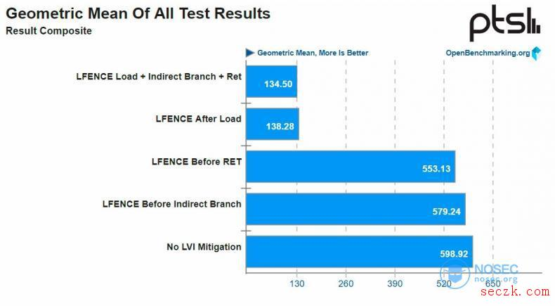 Intel处理器曝新漏洞:打补丁性能骤降77%
