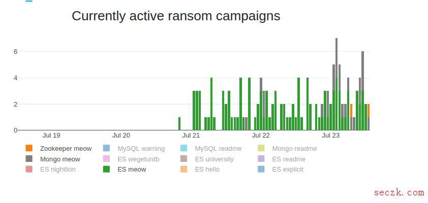 """超贱的""""Meow""""攻击会自动删除不安全的Elasticsearch数据库"""