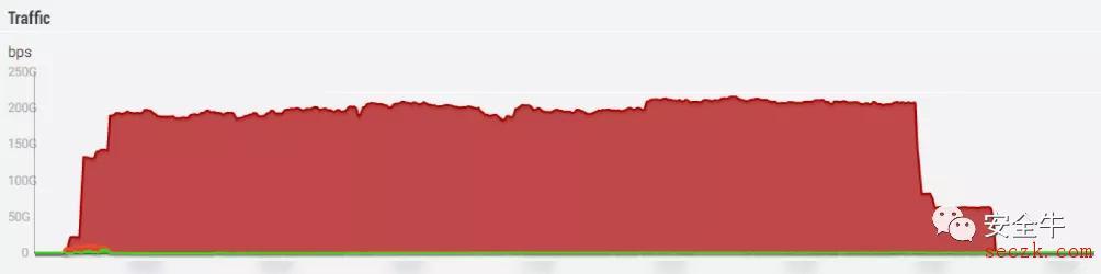 受比特币飙涨刺激,DDoS勒索攻击抬头