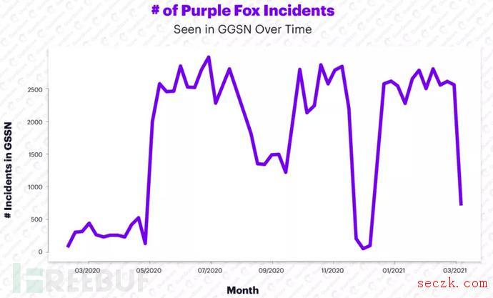 两年感染量翻了6倍,Purple Fox通过蠕虫攻击Windows服务器
