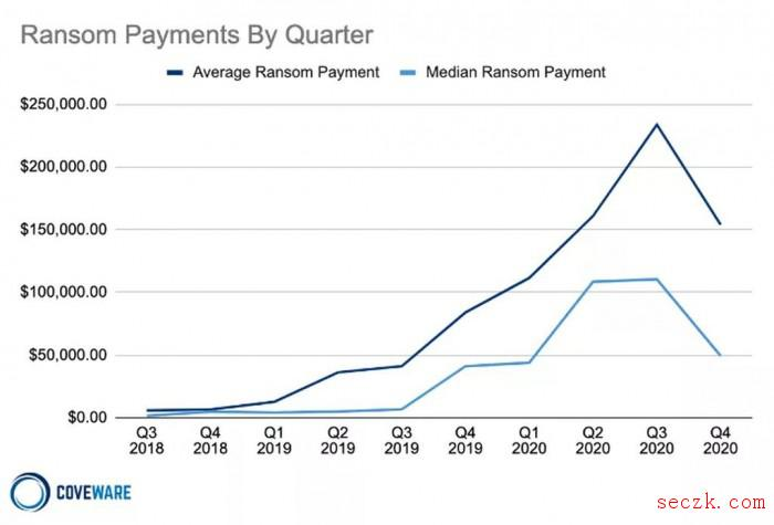 80%支付赎金的企业会遭到二次勒索攻击 其中46%来自同一黑客